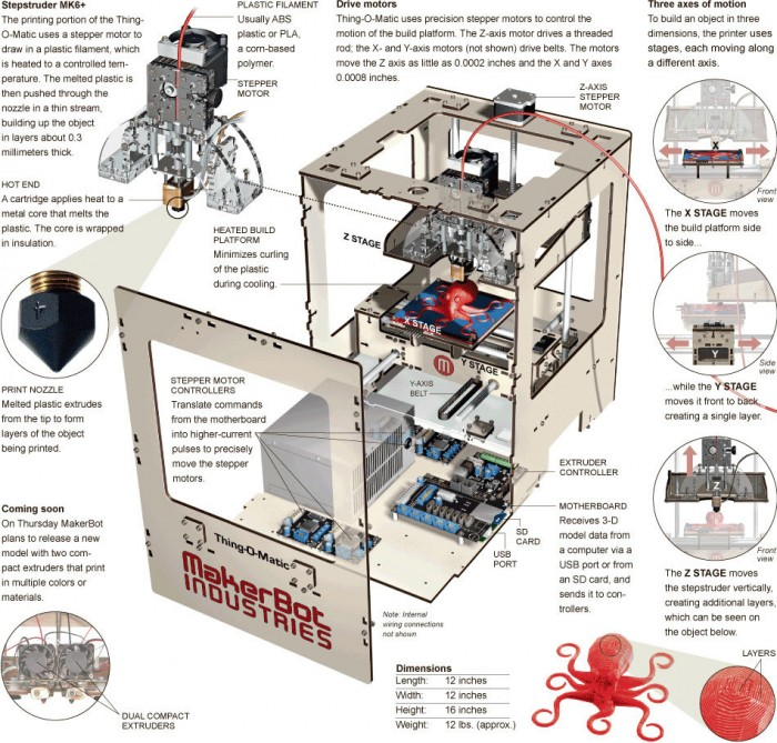 MakerBot Thing-O-Matic gets exploded in the New York Times!