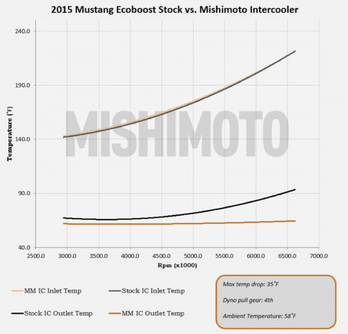 mishimoto-intercooler-comparison